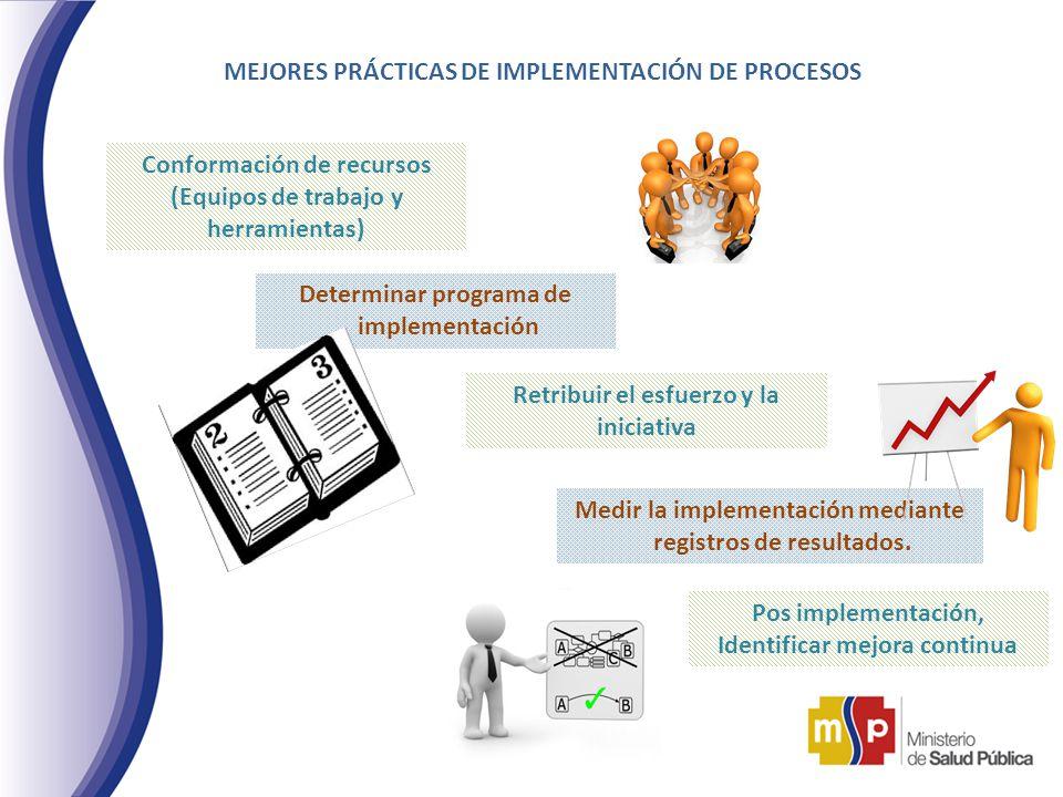 MEJORES PRÁCTICAS DE IMPLEMENTACIÓN DE PROCESOS Conformación de recursos (Equipos de trabajo y herramientas) Determinar programa de implementación Ret
