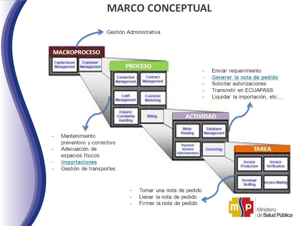 MARCO CONCEPTUAL MACROPROCESO PROCESO ACTIVIDAD TAREA Gestión Administrativa -Enviar requerimiento -Generar la nota de pedido -Solicitar autorizacione