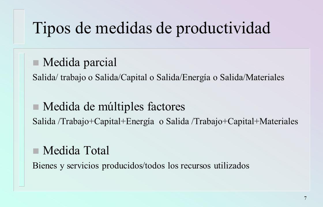 Ejemplos de medida de la productividad Ejemplos de medida de la productividad Empresas de Producción Homogénea Productividad = Nro.