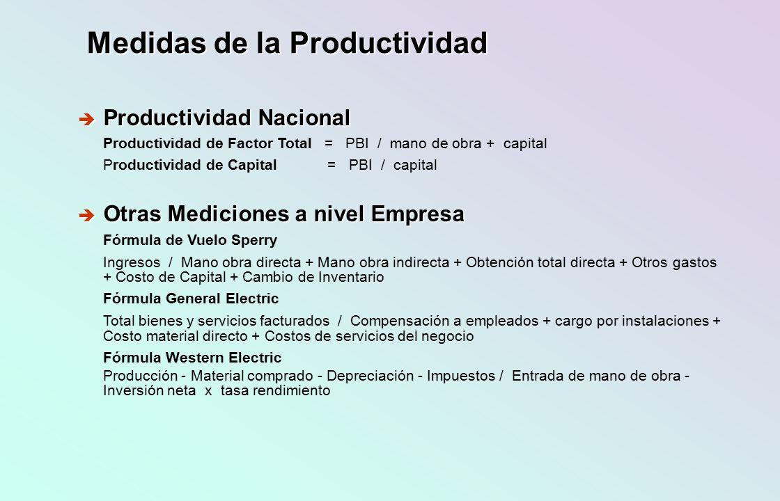 Índice de Productividad (P = Pi/ Po) ( Mide el progreso de la productividad) P = 100 x productividad observada / estándar de productividad P = 100 x productividad observada / estándar de productividad Productividad observada (Pi) Medida durante un período definido ( día, semana, mes, año ) y en un sistema conocido ( taller, empresa, sector económico, país ).