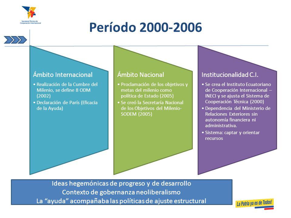 INSTITUCIONALIDAD Y MARCOS LEGALES NORMATIVOS CASO DE ECUADOR ...