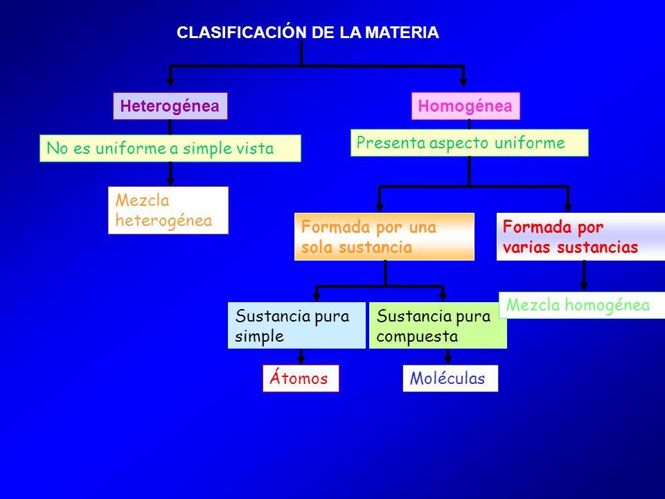 CLASIFICACIÓN DE LA MATERIA HeterogéneaHomogénea No es uniforme a simple vista Presenta aspecto uniforme Formada por una sola sustancia Sustancia pura simple Sustancia pura compuesta Formada por varias sustancias Mezcla homogénea Mezcla heterogénea ÁtomosMoléculas