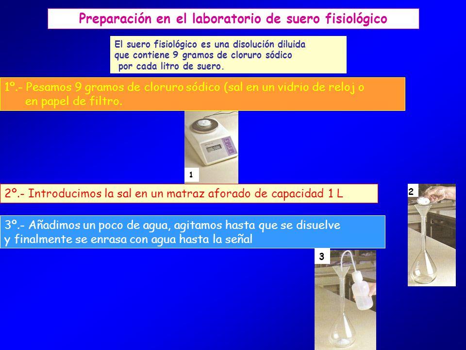 1 2 3 Preparación en el laboratorio de suero fisiológico El suero fisiológico es una disolución diluida que contiene 9 gramos de cloruro sódico por cada litro de suero.