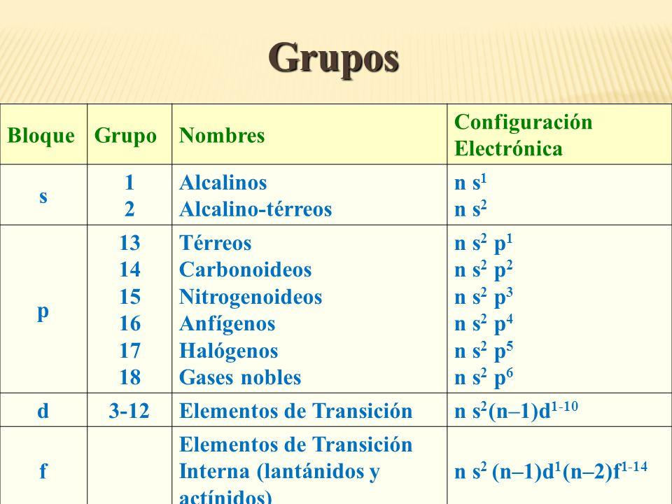 La tabla peridica ppt descargar 8 grupos bloque grupo nombres configuracin electrnica s 1 2 alcalinos alcalino trreos n s1 n s2 p trreos carbonoideos nitrogenoideos anfgenos urtaz Gallery