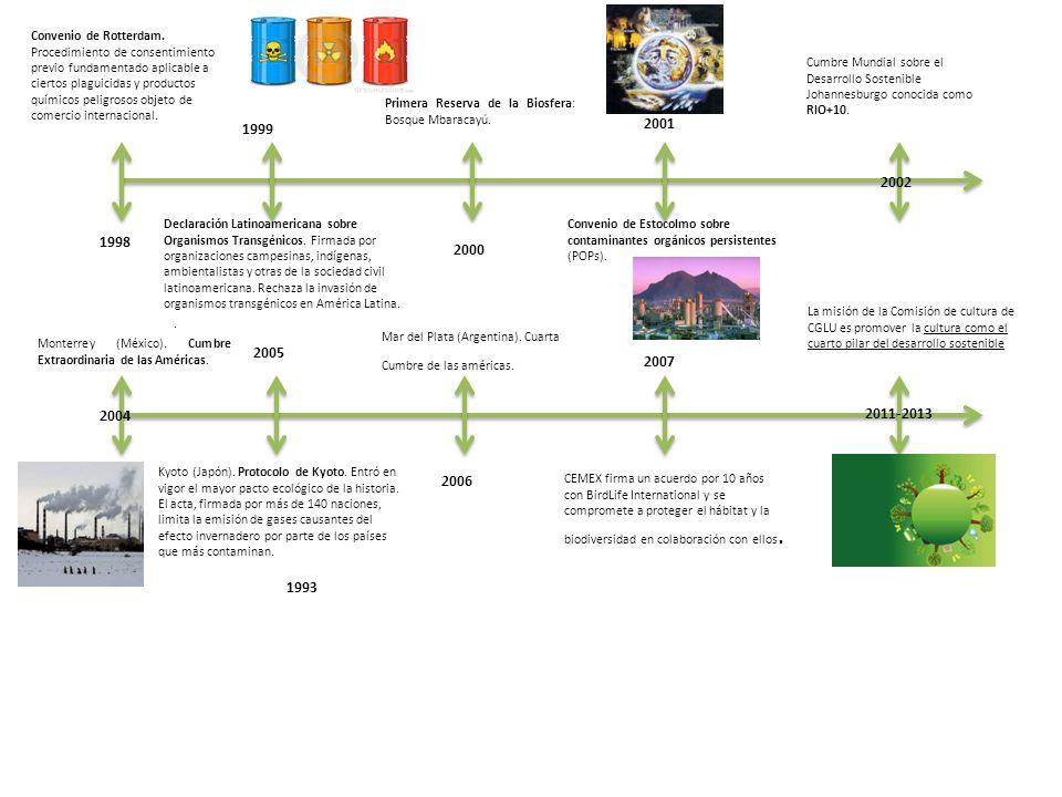 1998 1999 2001 2002 2004 2005 2006 2007 2011-2013 1993 Convenio de Rotterdam.