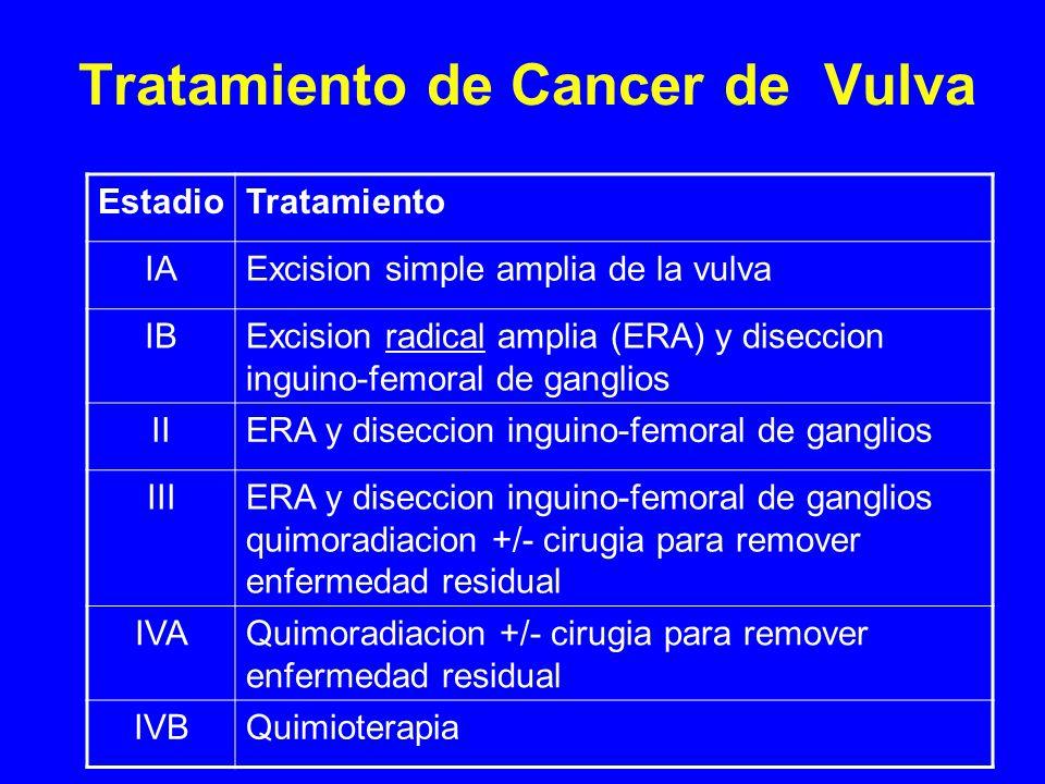 Tratamiento de Cancer de Vulva EstadioTratamiento IAExcision simple amplia de la vulva IBExcision radical amplia (ERA) y diseccion inguino-femoral de ganglios IIERA y diseccion inguino-femoral de ganglios IIIERA y diseccion inguino-femoral de ganglios quimoradiacion +/- cirugia para remover enfermedad residual IVAQuimoradiacion +/- cirugia para remover enfermedad residual IVBQuimioterapia