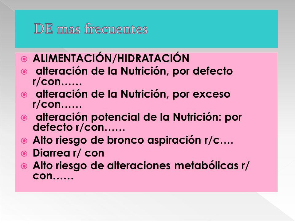  ALIMENTACIÓN/HIDRATACIÓN  alteración de la Nutrición, por defecto r/con……  alteración de la Nutrición, por exceso r/con……  alteración potencial de la Nutrición: por defecto r/con……  Alto riesgo de bronco aspiración r/c….