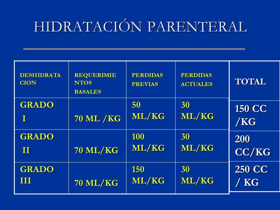 HIDRATACIÓN PARENTERAL DESHIDRATA CION REQUERIMIE NTOS BASALESPERDIDASPREVIASPERDIDASACTUALES GRADO I 70 ML /KG 50 ML/KG 30 ML/KG GRADO II II 70 ML/KG 100 ML/KG 30 ML/KG GRADO III 70 ML/KG 150 ML/KG 30 ML/KG TOTAL 150 CC /KG 200 CC/KG 250 CC / KG