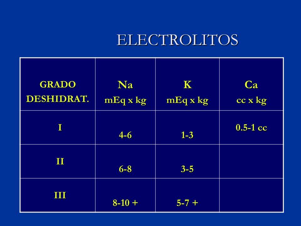 ELECTROLITOS ELECTROLITOS GRADODESHIDRAT.Na mEq x kg K Ca cc x kg I4-61-3 0.5-1 cc II II6-83-5 III III 8-10 + 5-7 +