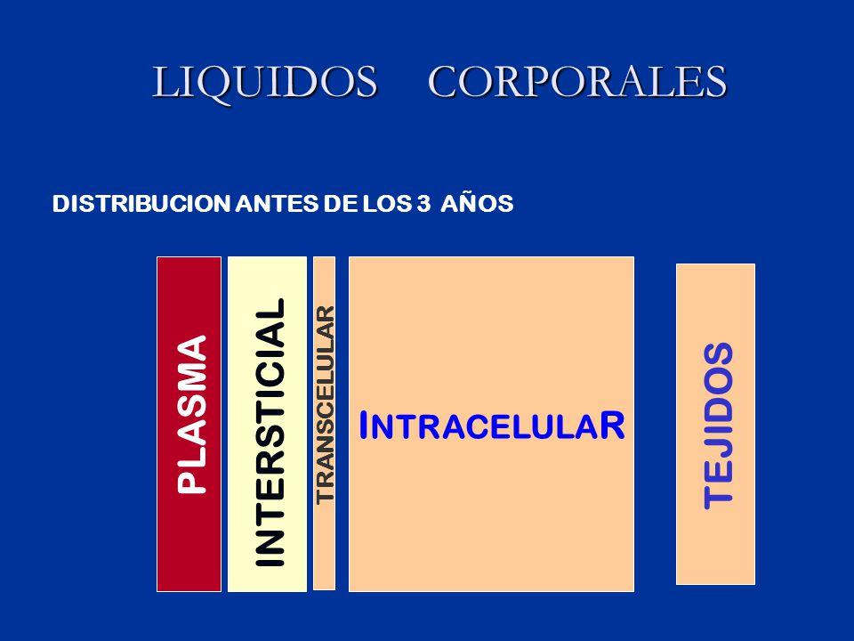 Fases de hidratación parenteral FASEOBJETIVOISOTONICAHIPERTONICAHIPOTONICA ILEC Sol.Salina 0.9% Dextrosa 5% AD+Na Dx 5%AD NaSolucion Salina 0.9%N IILEC L I C SSN DX 5%+Na+K Dx 5% AD+Na+K SSN al 0.9%N IIILEC L I C Dx 5% AD+ Na +K Dx+ Na+ K Dx 5%AD+ Na+ K