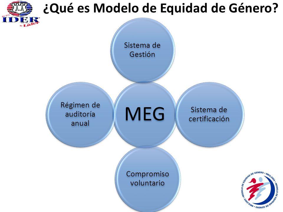 MEG Sistema de Gestión Sistema de certificación Compromiso voluntario Régimen de auditoría anual ¿Qué es Modelo de Equidad de Género?
