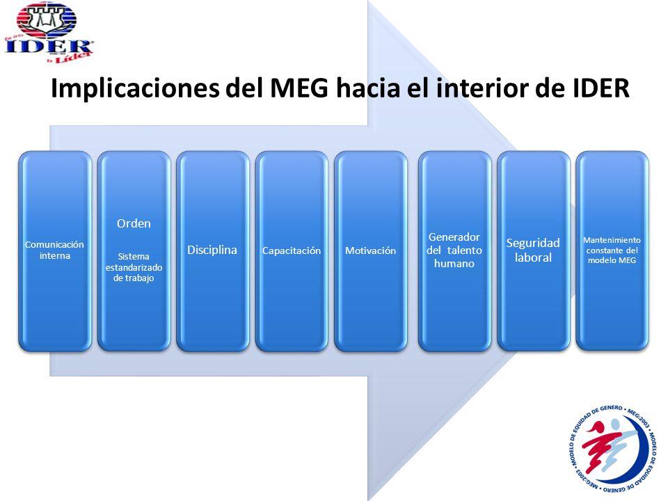 Generador del talento humano Capacitación Orden Sistema estandarizado de trabajo Disciplina Motivación Seguridad laboral Comunicación interna Mantenimiento constante del modelo MEG Implicaciones del MEG hacia el interior de IDER