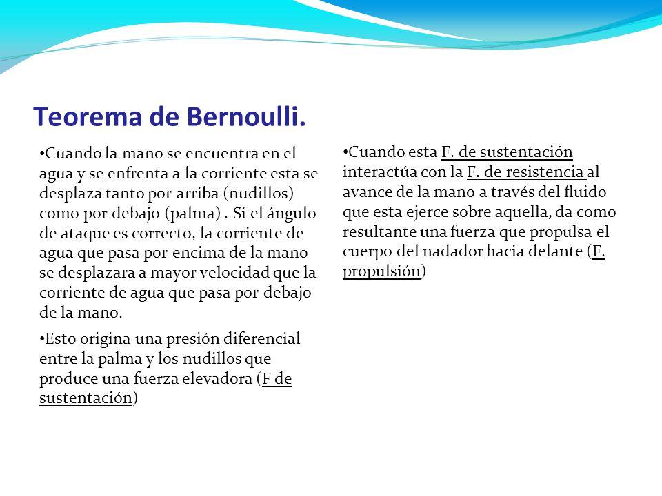 Teorema de Bernoulli. Cuando la mano se encuentra en el agua y se enfrenta a la corriente esta se desplaza tanto por arriba (nudillos) como por debajo