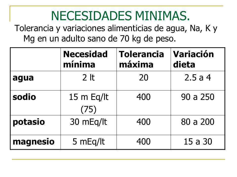 NECESIDADES MINIMAS. Tolerancia y variaciones alimenticias de agua, Na, K y Mg en un adulto sano de 70 kg de peso. Necesidad mínima Tolerancia máxima
