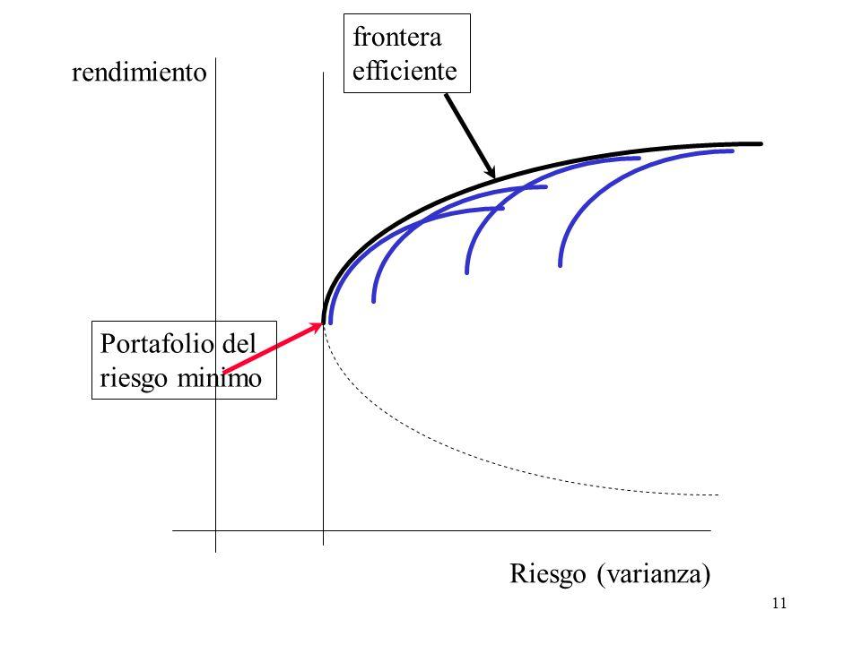 11 Riesgo (varianza) rendimiento Portafolio del riesgo minimo frontera efficiente