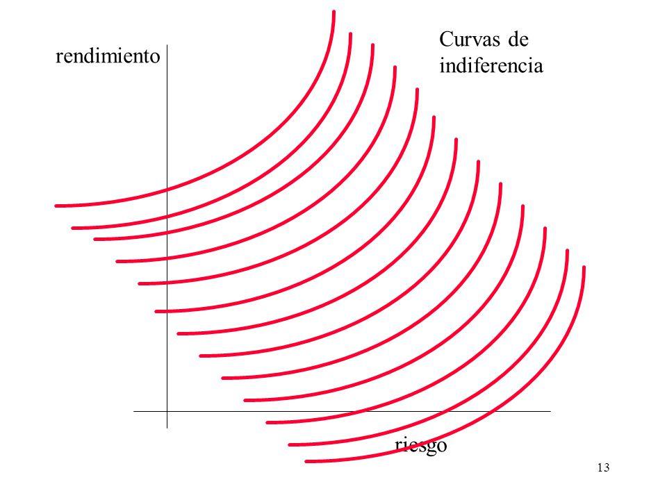 13 riesgo rendimiento Curvas de indiferencia