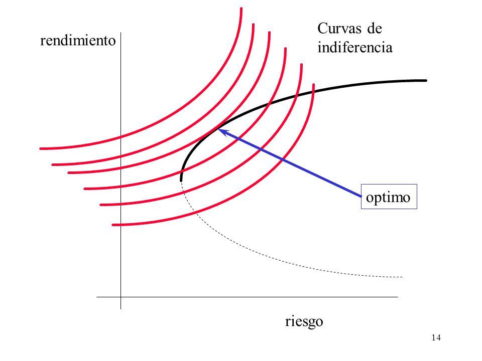 14 riesgo rendimiento Curvas de indiferencia optimo