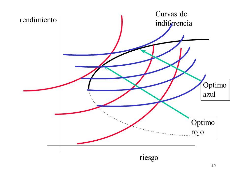 15 riesgo rendimiento Curvas de indiferencia Optimo rojo Optimo azul
