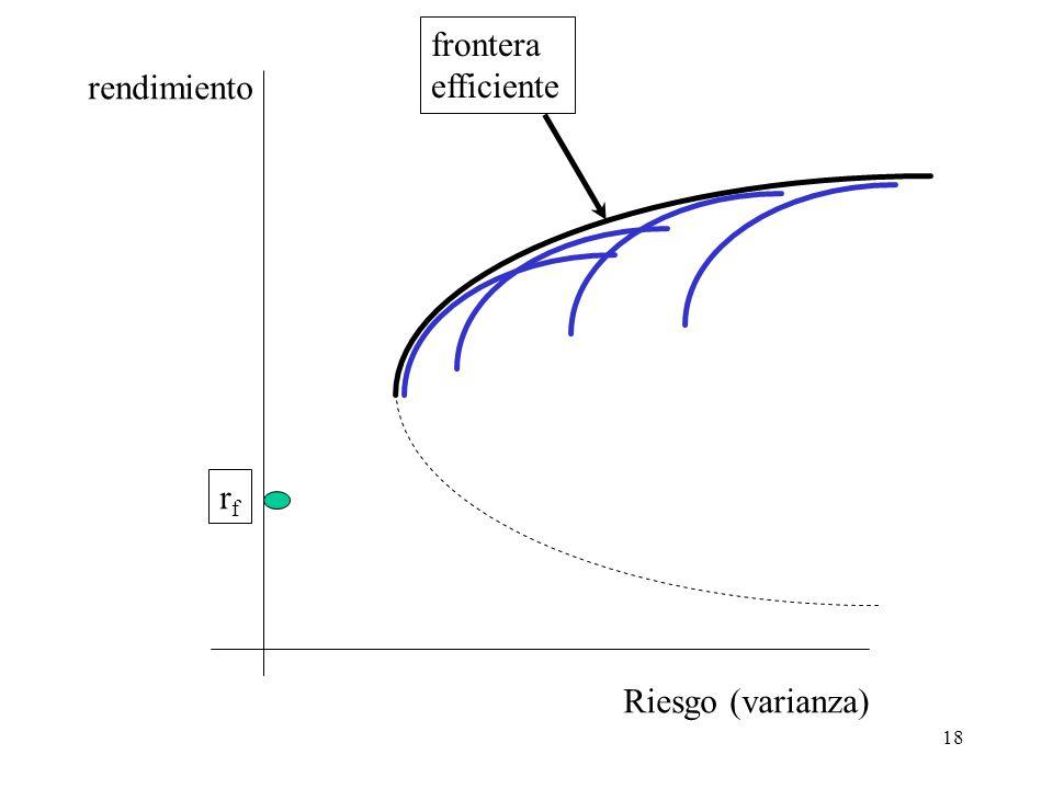 18 Riesgo (varianza) rendimiento frontera efficiente rfrf