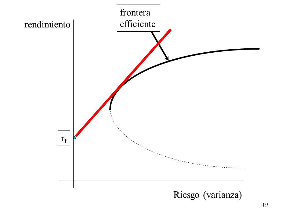 19 Riesgo (varianza) rendimiento frontera efficiente rfrf