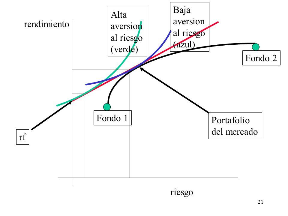 21 riesgo rendimiento Portafolio del mercado rf Alta aversion al riesgo (verde) Baja aversion al riesgo (azul) Fondo 1 Fondo 2
