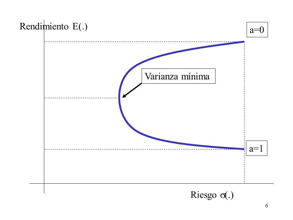 6 Riesgo  (.) Rendimiento E(.) a=1 a=0 Varianza mínima