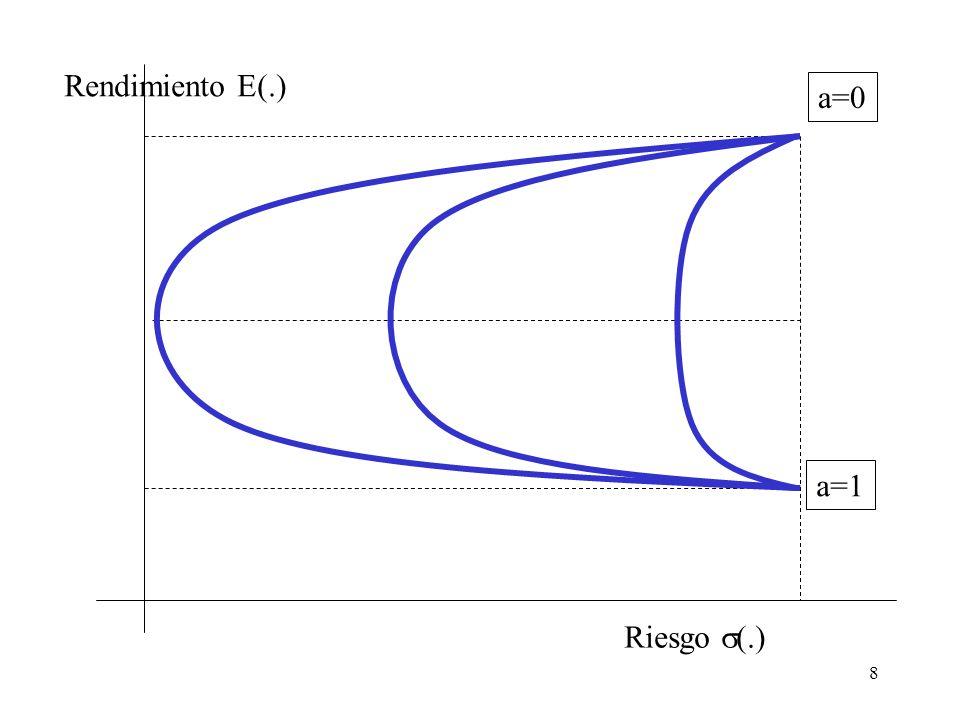 8 Riesgo  (.) Rendimiento E(.) a=1 a=0