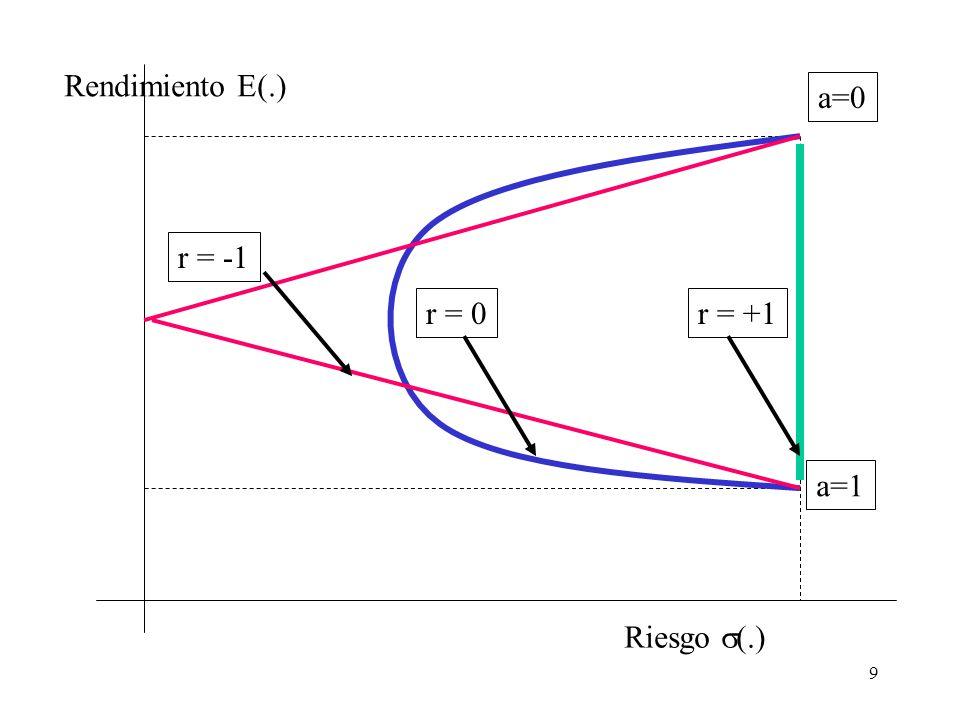 9 Riesgo  (.) Rendimiento E(.) a=1 a=0 r = -1 r = 0r = +1