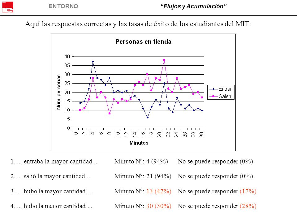 ENTORNO Flujos y Acumulación Minuto N°: 4 (94%) No se puede responder (0%) Minuto N°: 21 (94%) No se puede responder (0%) Minuto N°: 13 (42%) No se puede responder (17%) Minuto N°: 30 (30%) No se puede responder (28%) 1....