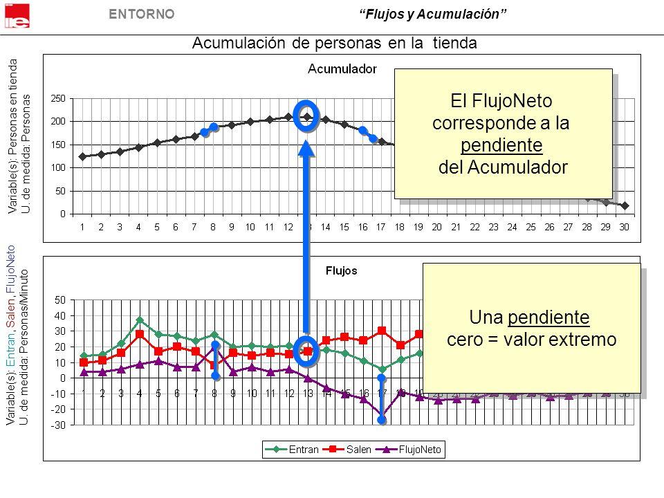 ENTORNO Flujos y Acumulación Las reglas para el caso son: 1.Cuando la línea del flujo está por encima de cero, el flujo neto (flujo entrante – flujo de salida) es positivo.