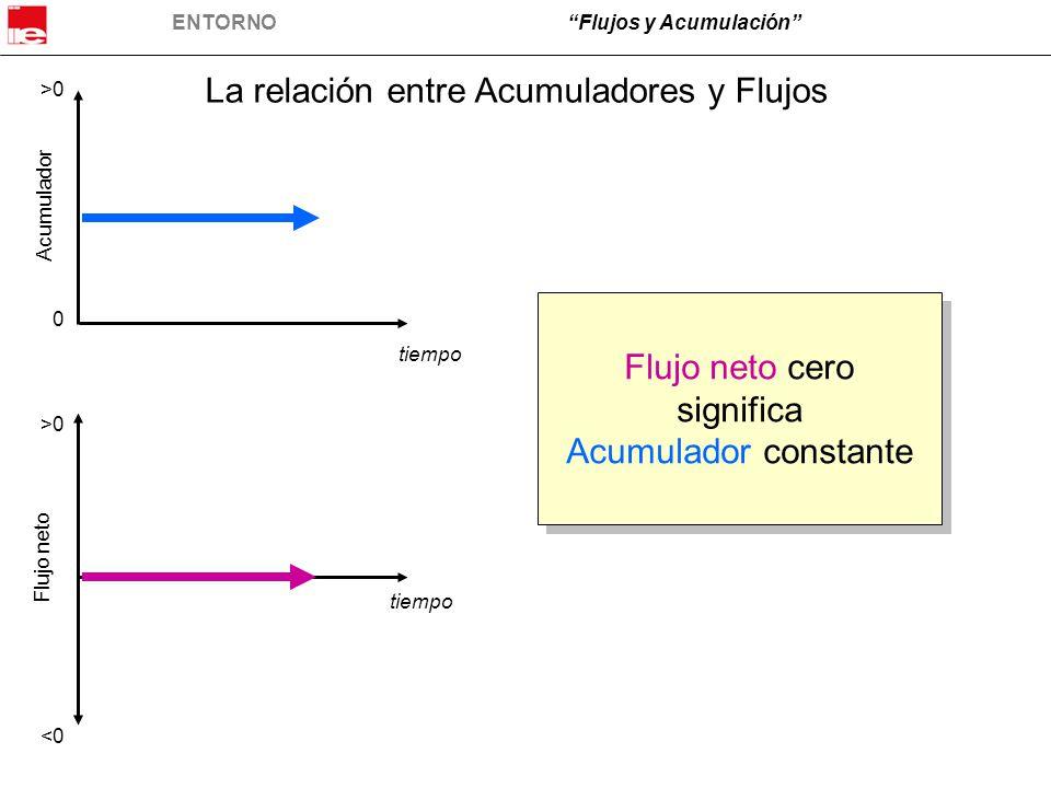 ENTORNO Flujos y Acumulación Analicemos los flujos de entrada y de salida : 1. Cuando la línea del flujo entrante es arriba de la línea del flujo de salida, entonces el flujo entrante es mayor al flujo de salida. Esto es el caso desde el inicio del periodo de observación hasta el minuto 13.