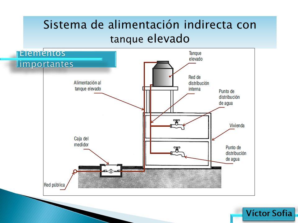 Resultado de imagen para INODORO AGUA ENERGIA POTENCIAL DEPOSITO DE AGUA