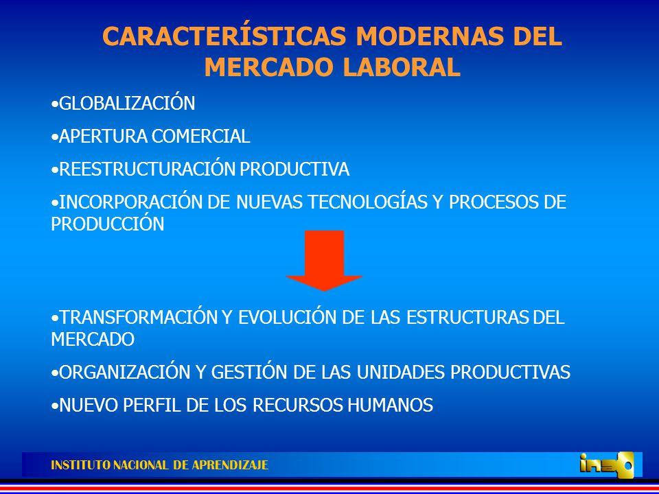INSTITUTO NACIONAL DE APRENDIZAJE CARACTERÍSTICAS DE LAS EMPRESAS NUEVAS FORMAS DE ORGANIZACIÓN Y DE GESTIÓN SURGIMIENTO Y EVOLUCIÓN DE NUEVAS ÁREAS FUNCIONALES LOS PUESTOS DE TRABAJO Y OCUPACIONES SE DESDIBUJAN SURGIMIENTO DE ÁREAS FUNCIONALES TRANSVERSALES SURGIMIENTO DE PROCESOS PRODUCTIVOS CON OBJETIVOS DE PRODUCCIÓN QUE SE ADAPTAN A LAS NECESIDADES DEL MERCADO CUMPLIMIENTO DE NUEVOS ESTÁNDARES NACIONALES E INTERNACIONALES DE CALIDAD ALIANZAS ESTRATÉGICAS (NACIONALES E INTERNACIONALES) EXPANSIÓN DE LÍNEAS DE PRODUCCIÓN(NUEVOS NICHOS DE MERCADO) RECONVERSIÓN PRODUCTIVA MEJORAMIENTO DE LA PRODUCTIVIDAD Y COMPETITIVIDAD