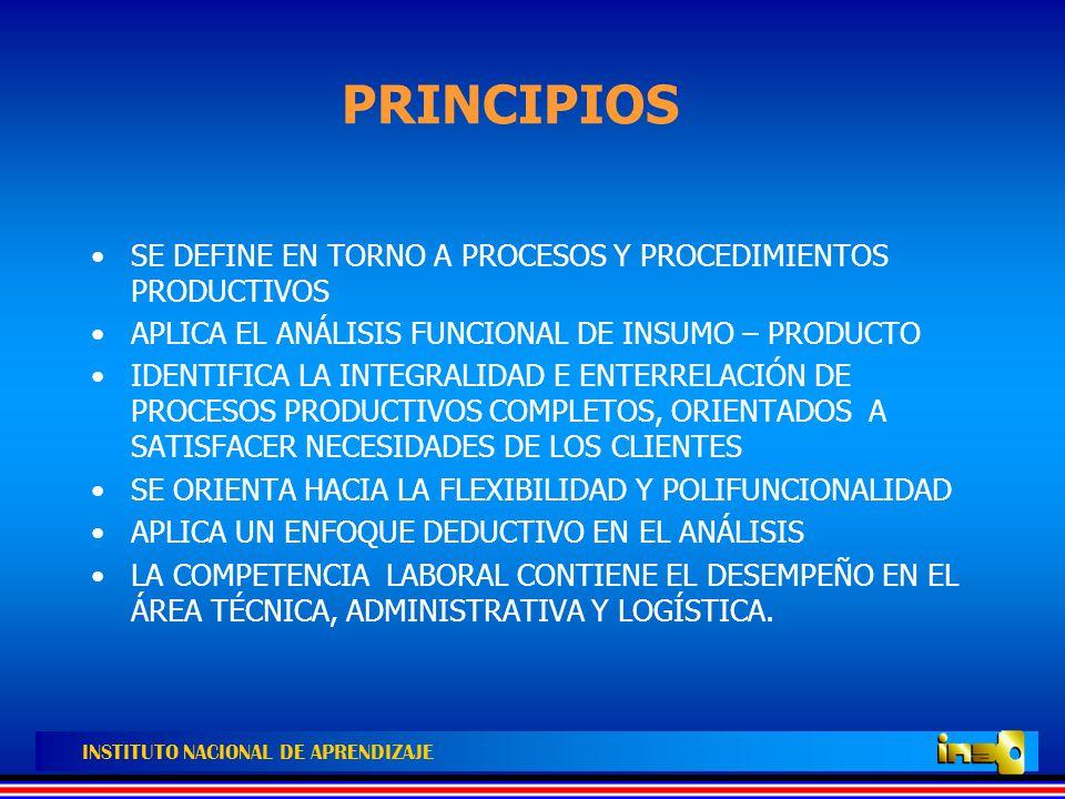 INSTITUTO NACIONAL DE APRENDIZAJE ENFOQUE GENERALENFOQUE GENERAL PARTICIPACIÓN DE EMPRESAS Y TRABAJADORES (INFORMANTES CLAVES; DOMINAN PROCESOS PRODUCTIVOS) MERCADO LABORAL SECTOR PRODUCTIVO SUBSECTORES PRODUCTIVOS ÁREAS FUNCIONALES CARACTERÍSTICAS CALIDAD CANTIDAD O VOLUMEN COSTO TIEMPO SEGURIDAD EXIGENCIAS DE DESEMPEÑO NORMAS DE COMPETENCIA LABORAL PROGRAMAS MODULARIZADOS ACCIONES DE F.