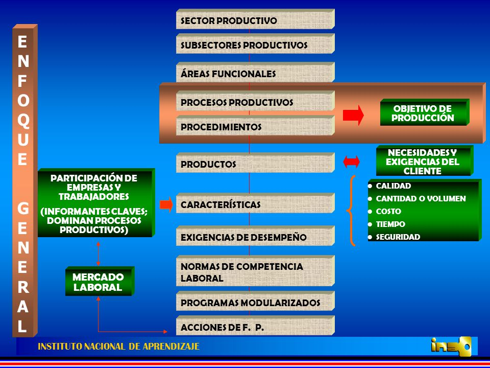 INSTITUTO NACIONAL DE APRENDIZAJE SINTAXIS 1 VERBO + PRODUCTO (ANÁLISIS I –P) VERBO + PRODUCTO INTERMEDIO + INSUMO (SI PROCEDE) (ANÁLISIS I –Pi) DETERMINAR SECTOR Y SUBSECTORES PRODUCTIVOS 1 DELIMITAR EL ÁMBITO TÉCNICO – OPERATIVO DE LOS SUBSECTORES 2 IDENTIFICAR LAS ÁREAS FUNCIONALES POR CADA SUBSECTOR 3 IDENTIFICAR PROCESOS PRODUCTIVOS POR CADA ÁREA FUNCIONAL 4 REALIZAR ANÁLISIS DE LOS PROCESOS POR PROCEDIMIENTOS 5 PROCESO METODOLÓGICO PARA LA ELABORACIÓN DE NORMAS DE COMPETENCIA LABORAL (NCL's)