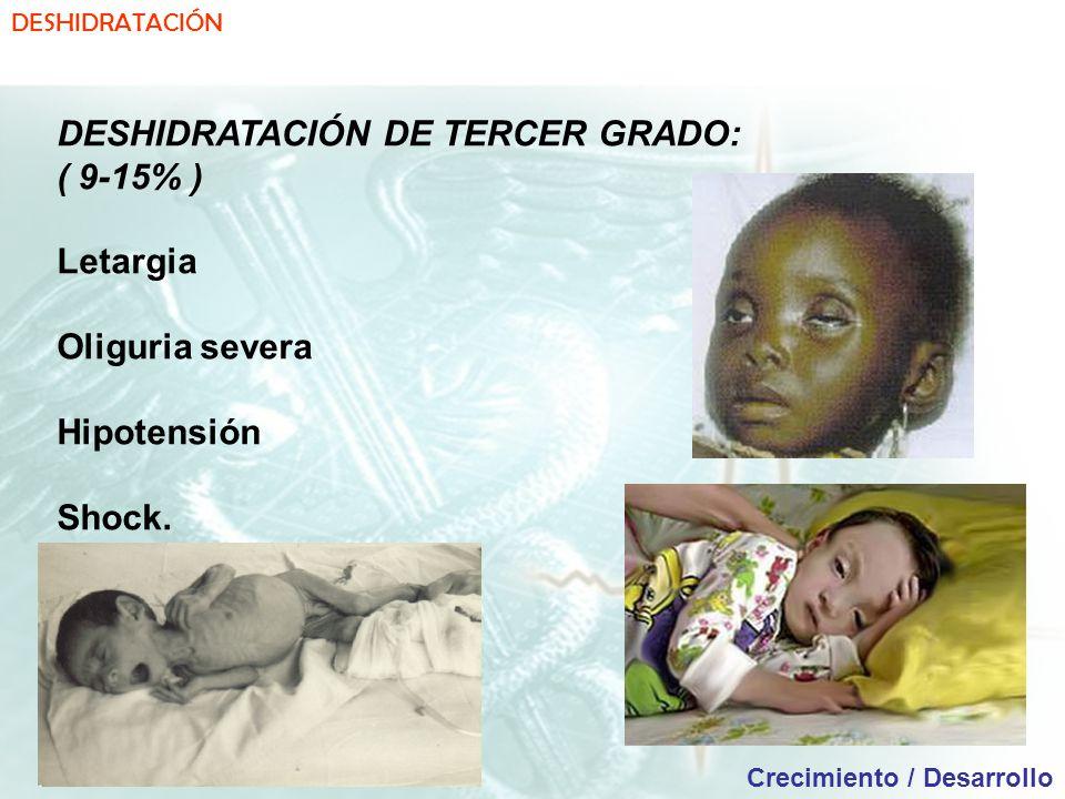 DESHIDRATACIÓN Crecimiento / Desarrollo DESHIDRATACIÓN DE TERCER GRADO: ( 9-15% ) Letargia Oliguria severa Hipotensión Shock.