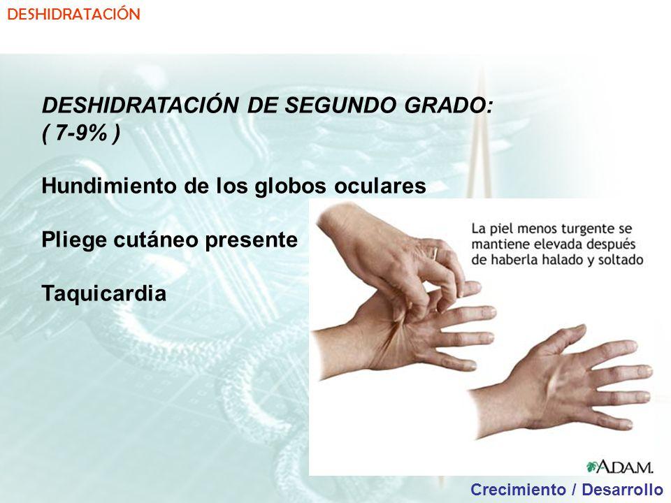 DESHIDRATACIÓN Crecimiento / Desarrollo DESHIDRATACIÓN DE SEGUNDO GRADO: ( 7-9% ) Hundimiento de los globos oculares Pliege cutáneo presente Taquicardia