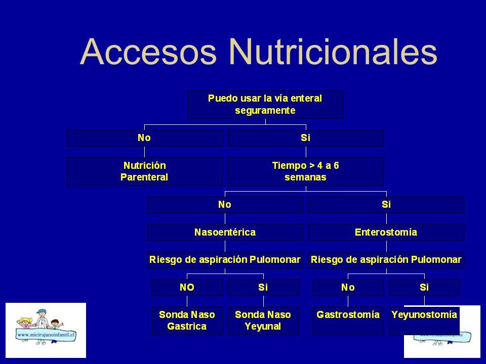 Accesos Nutricionales Enterales Indicación personalizada según patología, duración de la suplementación y funcionalidad del tubo digestivo.