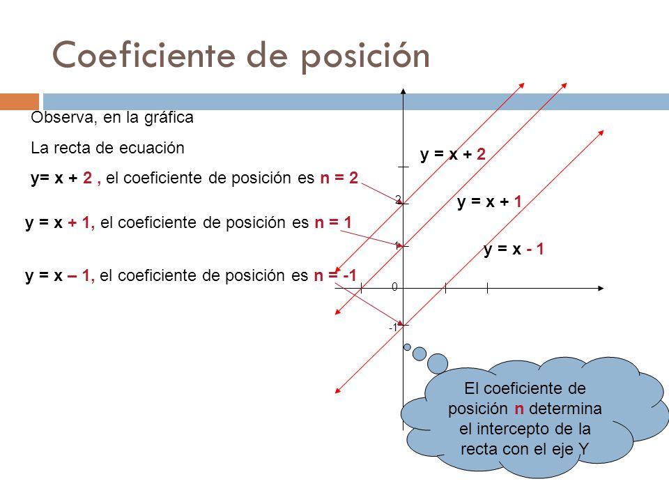 Coeficiente de posición Observa, en la gráfica La recta de ecuación y= x + 2, el coeficiente de posición es n = 2 y = x + 2 2 1 0 y = x + 1, el coeficiente de posición es n = 1 y = x + 1y = x - 1 y = x – 1, el coeficiente de posición es n = -1 El coeficiente de posición n determina el intercepto de la recta con el eje Y