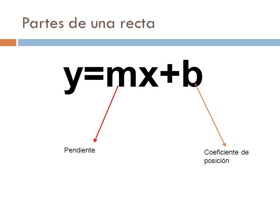 Partes de una recta y=mx+b Pendiente Coeficiente de posición