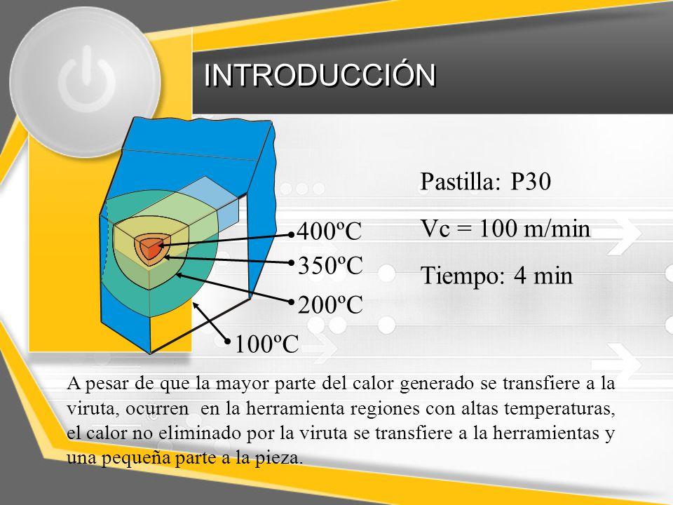 INTRODUCCIÓN 400ºC 350ºC 200ºC 100ºC Pastilla: P30 Vc = 100 m/min Tiempo: 4 min A pesar de que la mayor parte del calor generado se transfiere a la viruta, ocurren en la herramienta regiones con altas temperaturas, el calor no eliminado por la viruta se transfiere a la herramientas y una pequeña parte a la pieza.