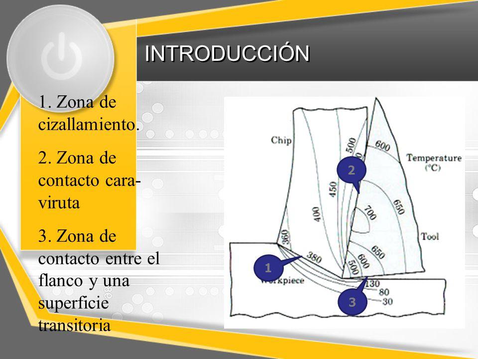 INTRODUCCIÓN 1.Zona de cizallamiento. 2. Zona de contacto cara- viruta 3.