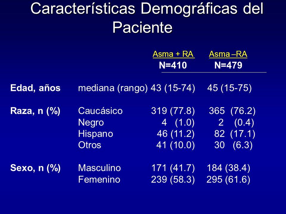 Características Demográficas del Paciente Características Demográficas del Paciente Asma + RA Asma –RA N=410N=479 Edad, añosmediana (rango)43 (15-74) 45 (15-75) Raza, n (%)Caucásico319 (77.8) 365 (76.2) Negro 4 (1.0) 2 (0.4) Hispano 46 (11.2) 82 (17.1) Otros 41 (10.0) 30 (6.3) Sexo, n (%)Masculino171 (41.7)184 (38.4) Femenino239 (58.3)295 (61.6)