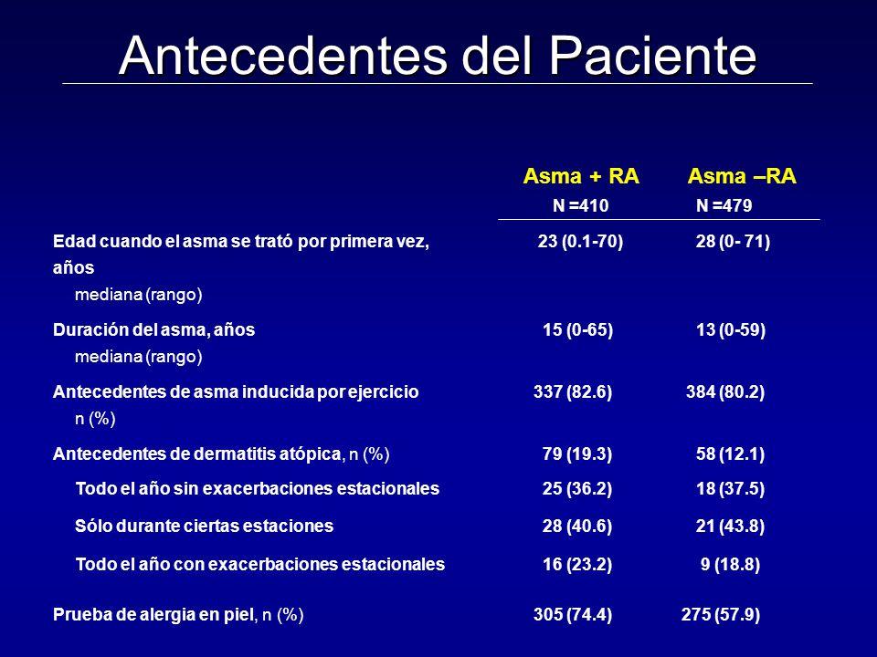 Antecedentes del Paciente Asma + RA N =410 Asma –RA N =479 Edad cuando el asma se trató por primera vez, años mediana (rango) 23 (0.1-70) 28 (0- 71) Duración del asma, años mediana (rango) 15 (0-65) 13 (0-59) Antecedentes de asma inducida por ejercicio n (%) 337 (82.6) 384 (80.2) Antecedentes de dermatitis atópica, n (%) 79 (19.3) 58 (12.1) Todo el año sin exacerbaciones estacionales 25 (36.2) 18 (37.5) Sólo durante ciertas estaciones 28 (40.6) 21 (43.8) Todo el año con exacerbaciones estacionales 16 (23.2) 9 (18.8) Prueba de alergia en piel, n (%) 305 (74.4) 275 (57.9)