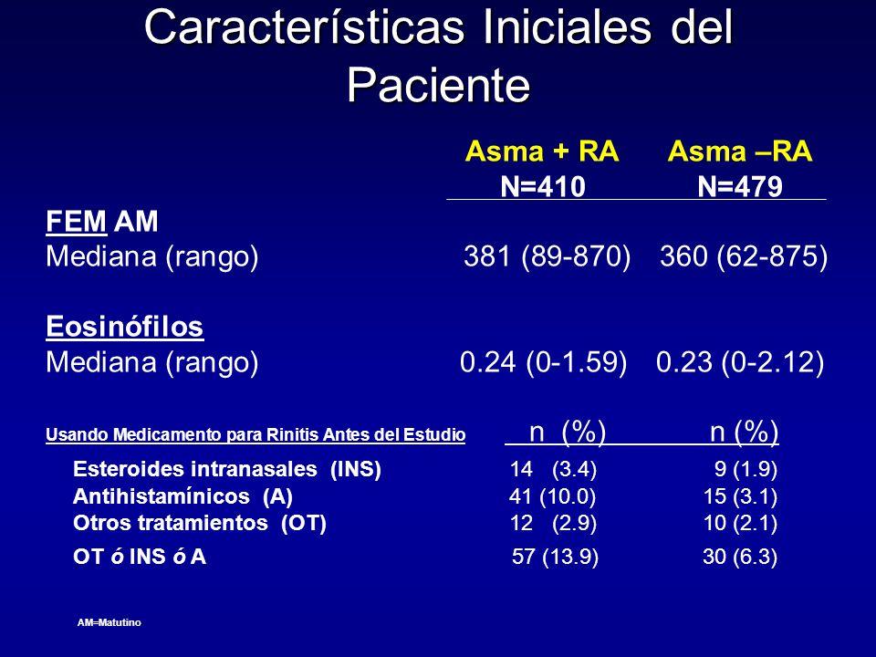 Características Iniciales del Paciente Asma + RAAsma –RA N=410N=479 FEM AM Mediana (rango) 381 (89-870) 360 (62-875) Eosinófilos Mediana (rango)0.24 (