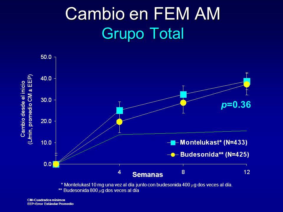 Cambio en FEM AM Grupo Total p=0.36 Semanas * Montelukast 10 mg una vez al día junto con budesonida 400  g dos veces al día. ** Budesonida 800  g do