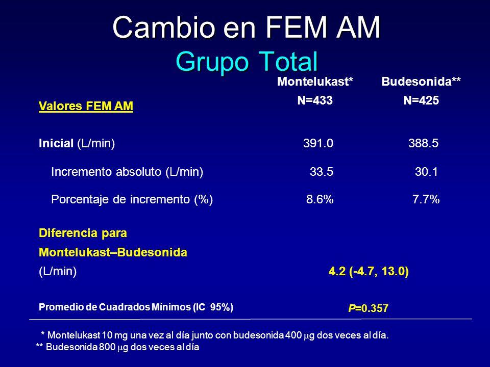 Cambio en FEM AM Grupo Total Valores FEM AM Montelukast* N=433 Budesonida** N=425 Inicial (L/min)391.0388.5 Incremento absoluto (L/min)33.530.1 Porcentaje de incremento (%) 8.6% 7.7% Diferencia para Montelukast–Budesonida (L/min) Promedio de Cuadrados Mínimos (IC 95%) 4.2 (-4.7, 13.0) P=0.357 * Montelukast 10 mg una vez al día junto con budesonida 400  g dos veces al día.