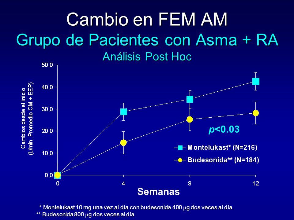 Cambio en FEM AM Grupo de Pacientes con Asma + RA Análisis Post Hoc p<0.03 * Montelukast 10 mg una vez al día con budesonida 400  g dos veces al día.