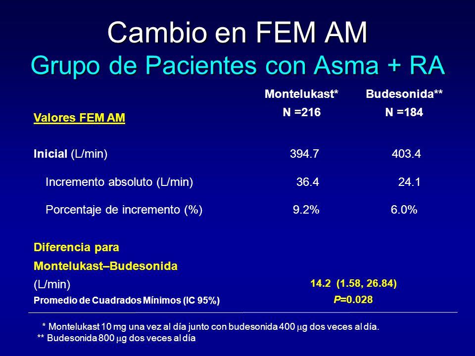 Cambio en FEM AM Grupo de Pacientes con Asma + RA Valores FEM AM Montelukast* N =216 Budesonida** N =184 Inicial (L/min)394.7403.4 Incremento absoluto