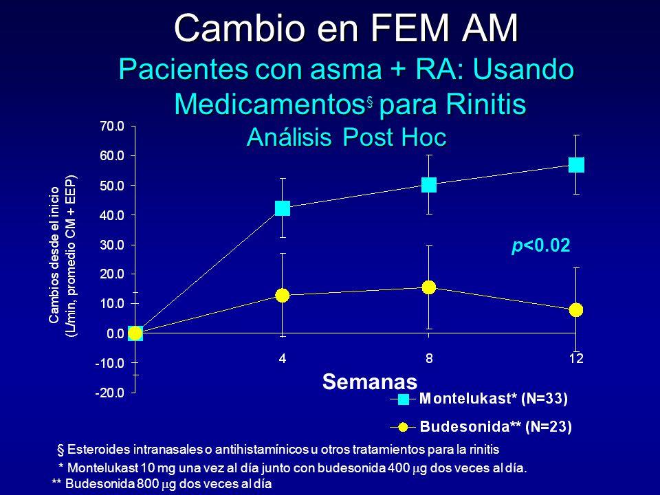 Cambio en FEM AM Pacientes con asma + RA: Usando Medicamentos § para Rinitis Análisis Post Hoc § Esteroides intranasales o antihistamínicos u otros tratamientos para la rinitis p<0.02 Semanas * Montelukast 10 mg una vez al día junto con budesonida 400  g dos veces al día.